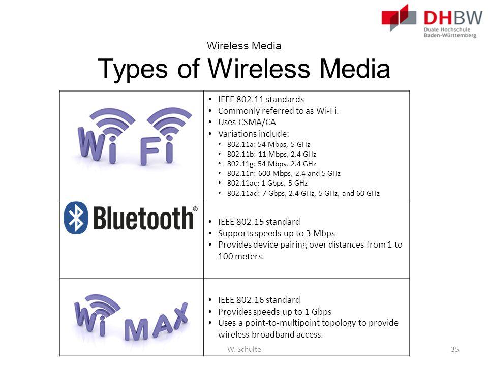 Wireless Media Types of Wireless Media