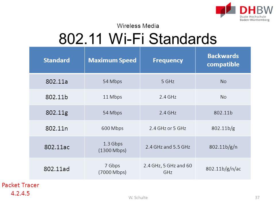 Wireless Media 802.11 Wi-Fi Standards