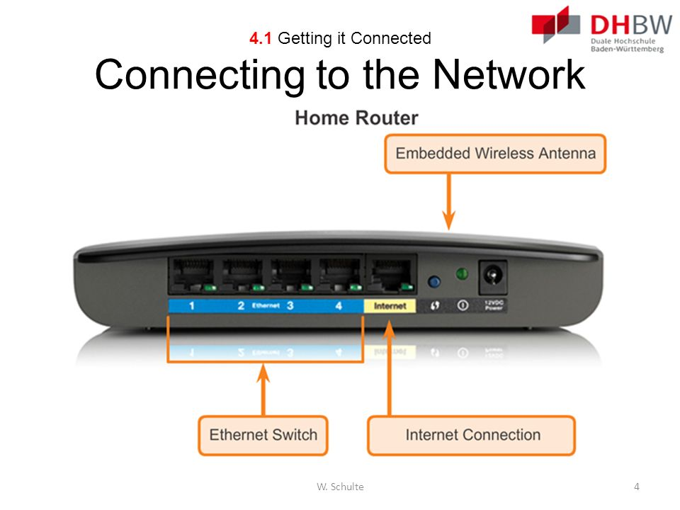 4.1 Getting it Connected Connecting to the Network