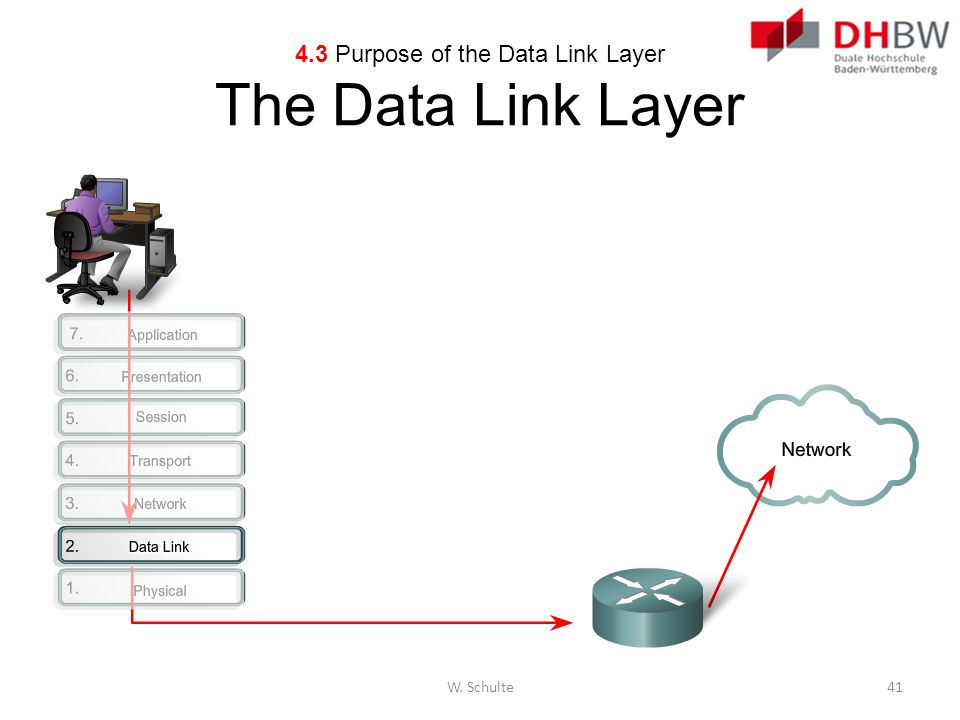 4.3 Purpose of the Data Link Layer The Data Link Layer