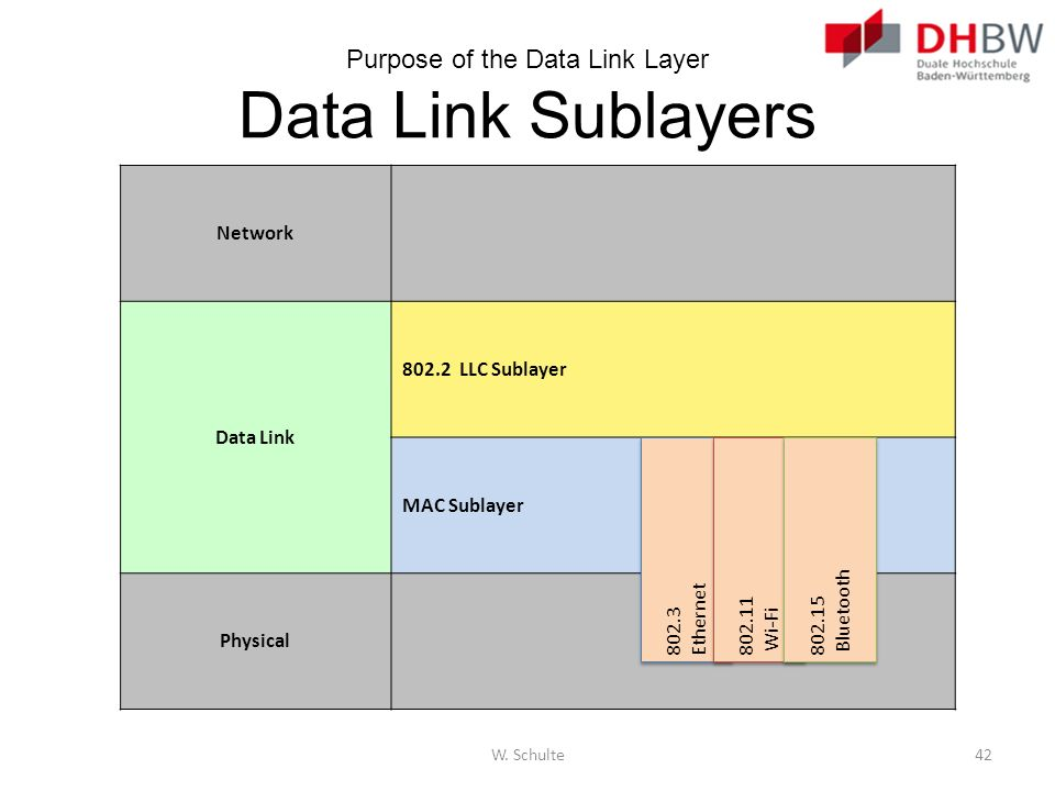 Purpose of the Data Link Layer Data Link Sublayers