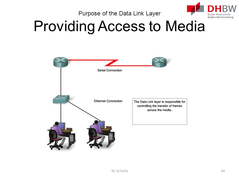 Purpose of the Data Link Layer Providing Access to Media