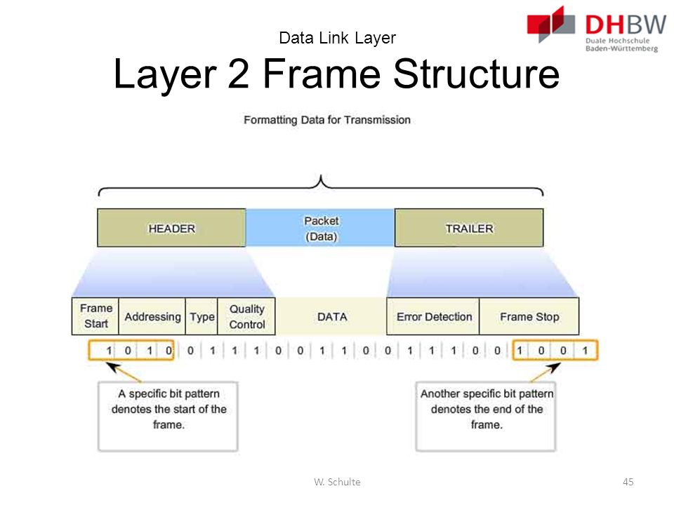 Data Link Layer Layer 2 Frame Structure