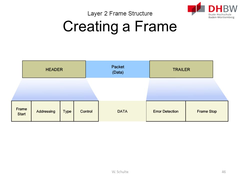 Layer 2 Frame Structure Creating a Frame
