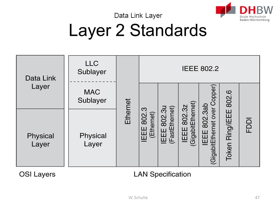 Data Link Layer Layer 2 Standards