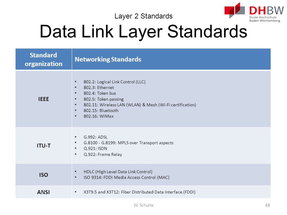 Layer 2 Standards Data Link Layer Standards