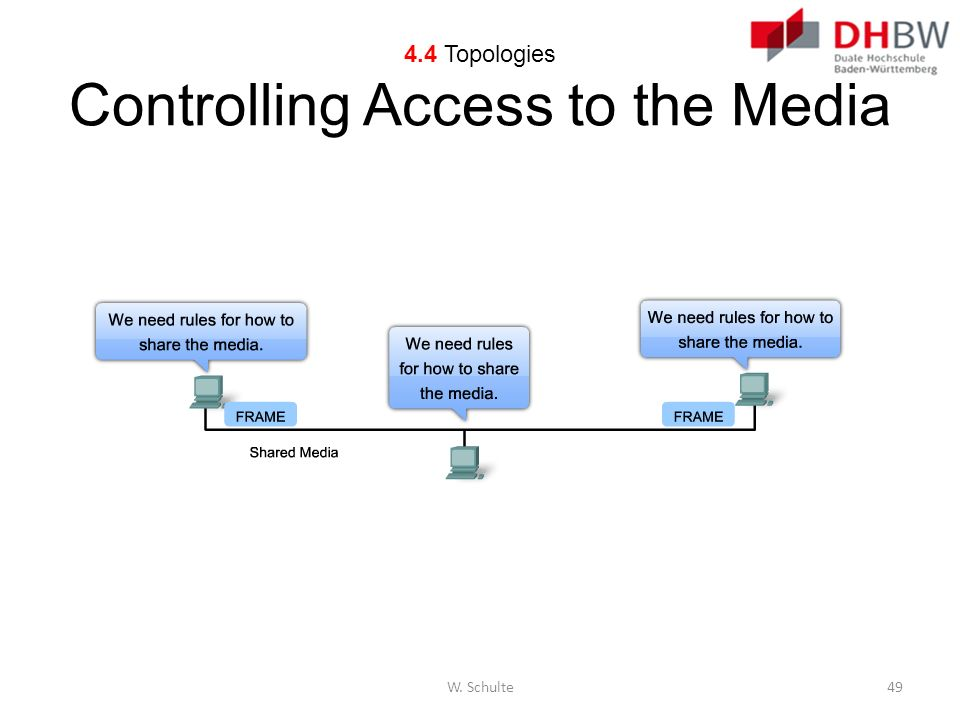 4.4 Topologies Controlling Access to the Media