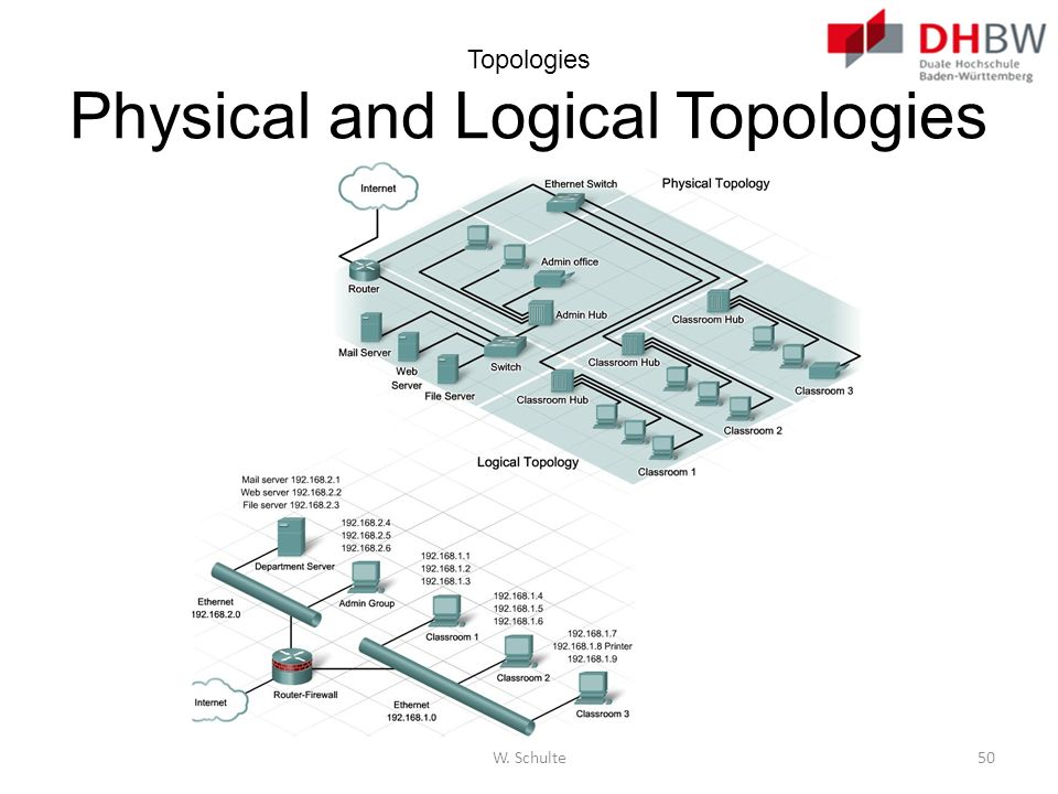 Topologies Physical and Logical Topologies