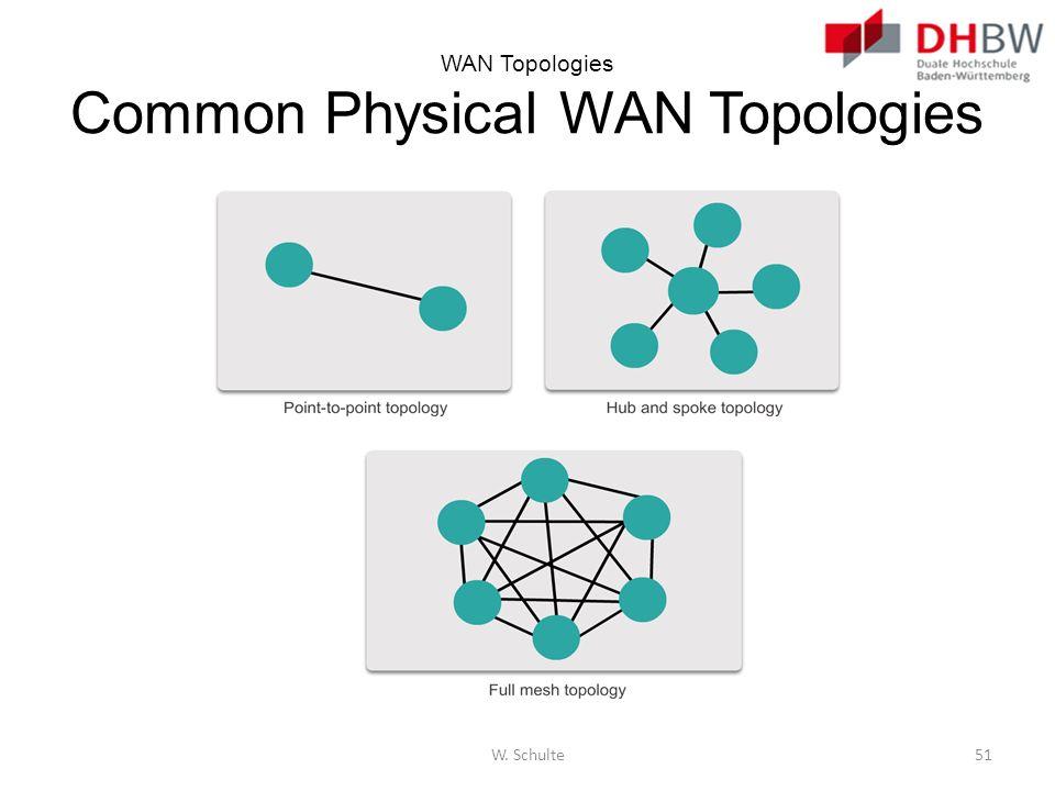 WAN Topologies Common Physical WAN Topologies