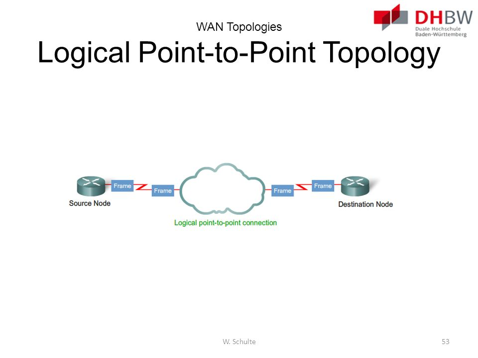 WAN Topologies Logical Point-to-Point Topology