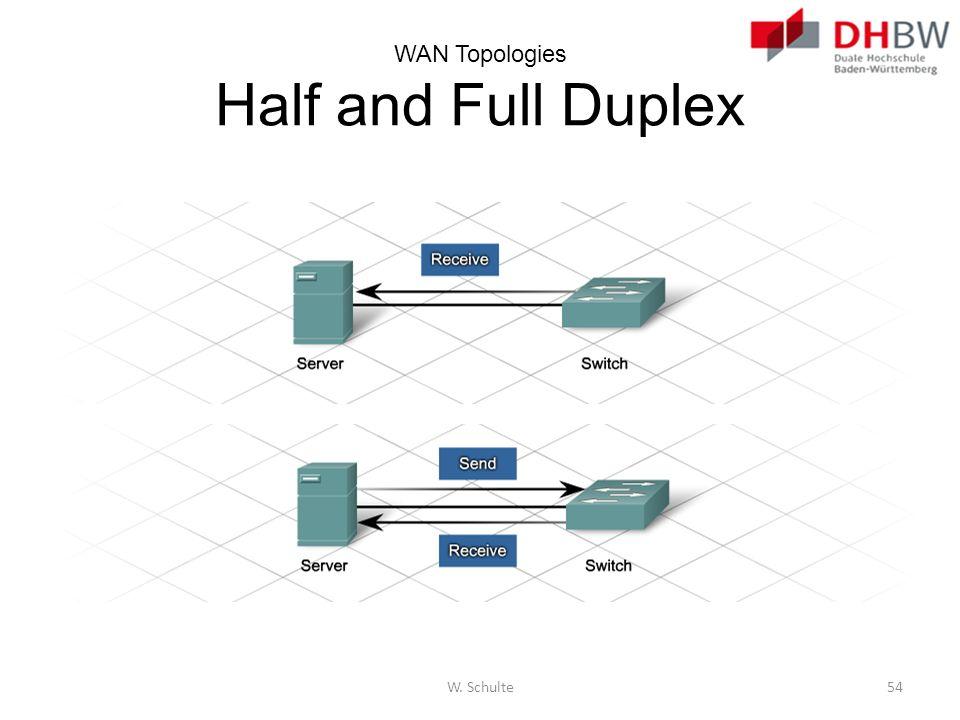WAN Topologies Half and Full Duplex