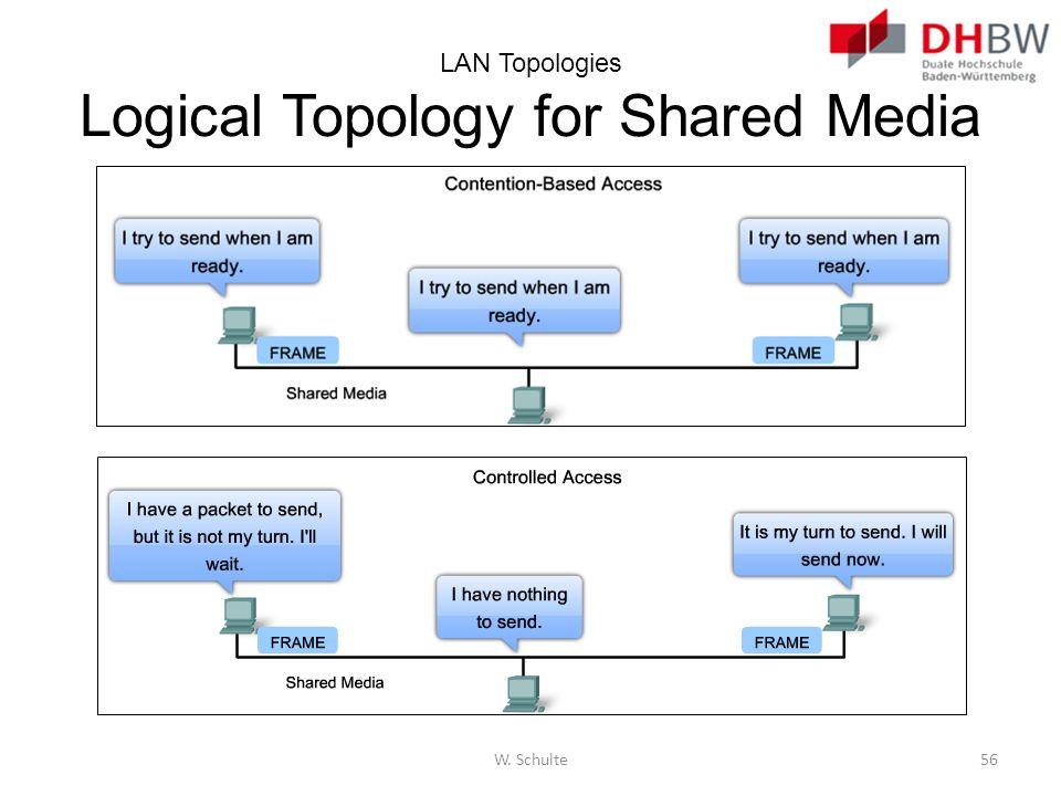 LAN Topologies Logical Topology for Shared Media