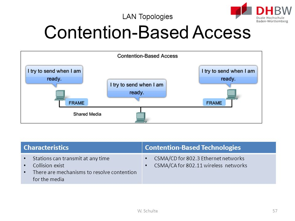 LAN Topologies Contention-Based Access