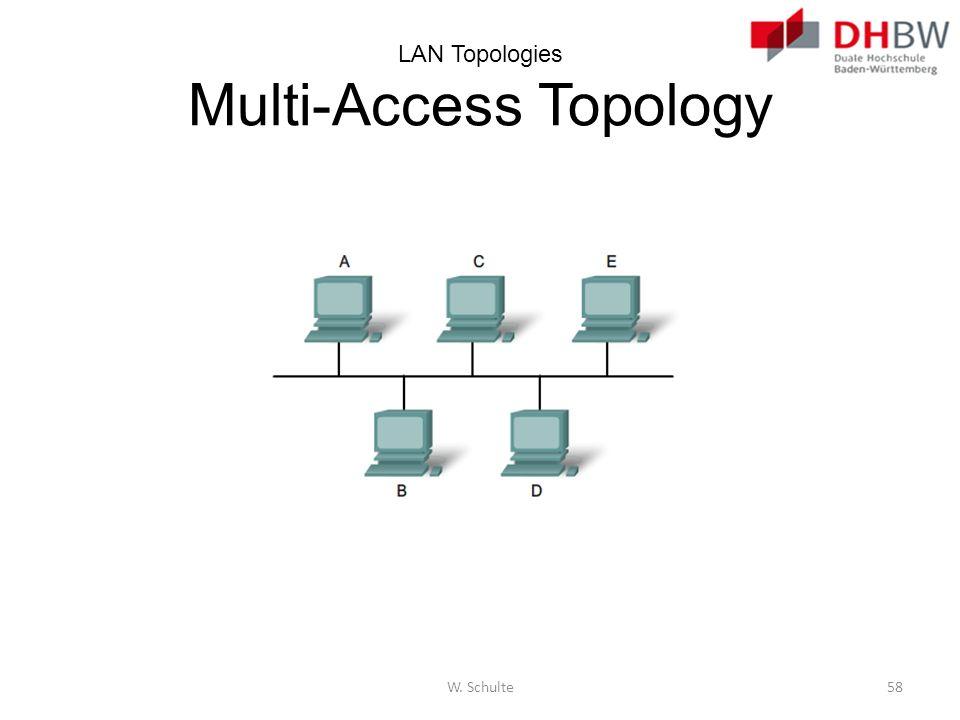 LAN Topologies Multi-Access Topology