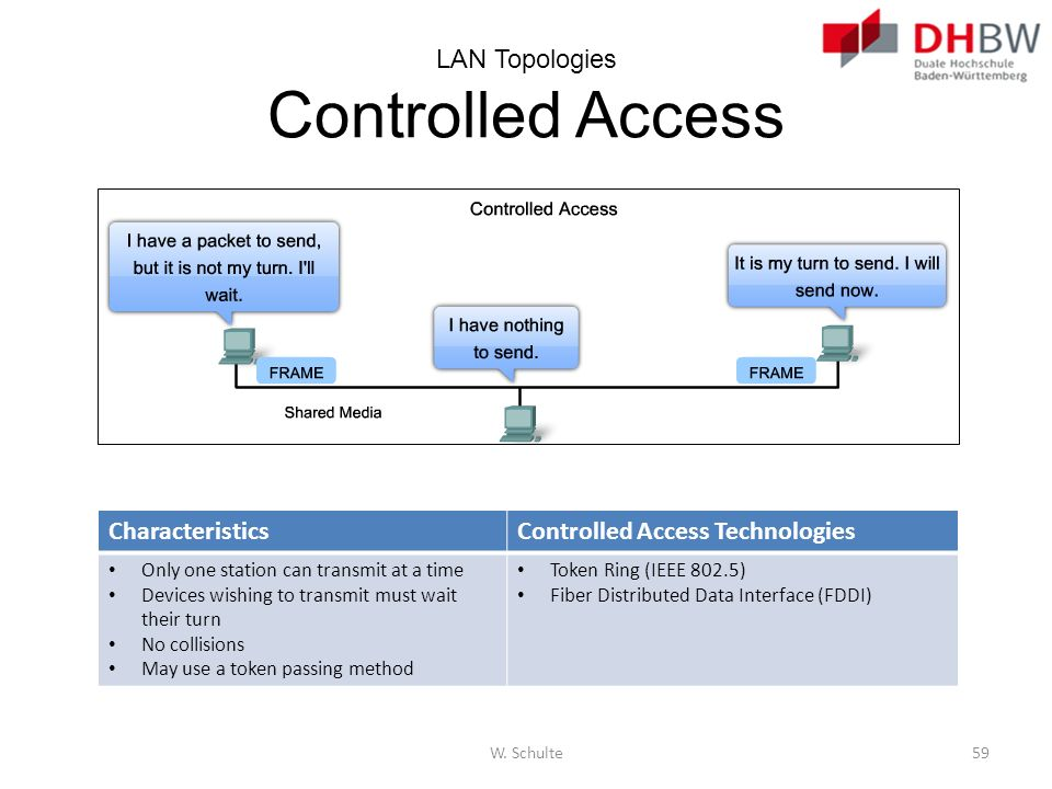 LAN Topologies Controlled Access