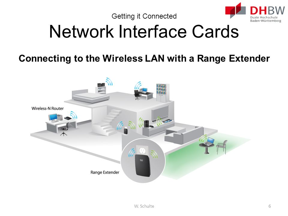 Getting it Connected Network Interface Cards