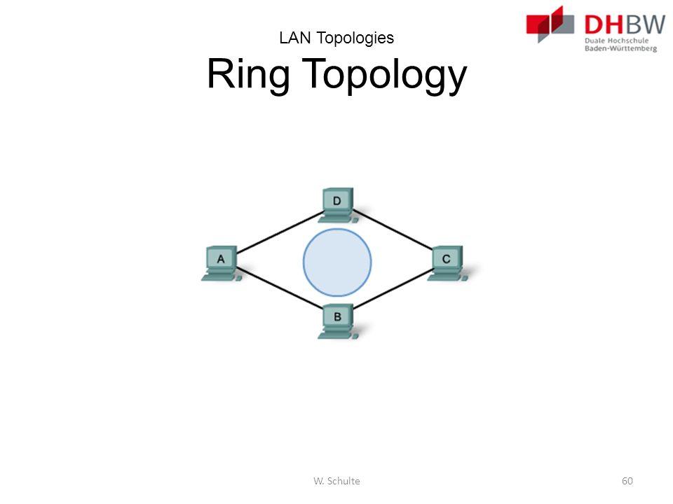LAN Topologies Ring Topology
