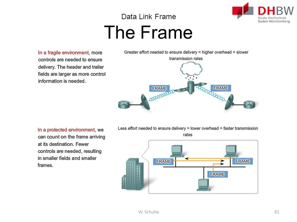 Data Link Frame The Frame