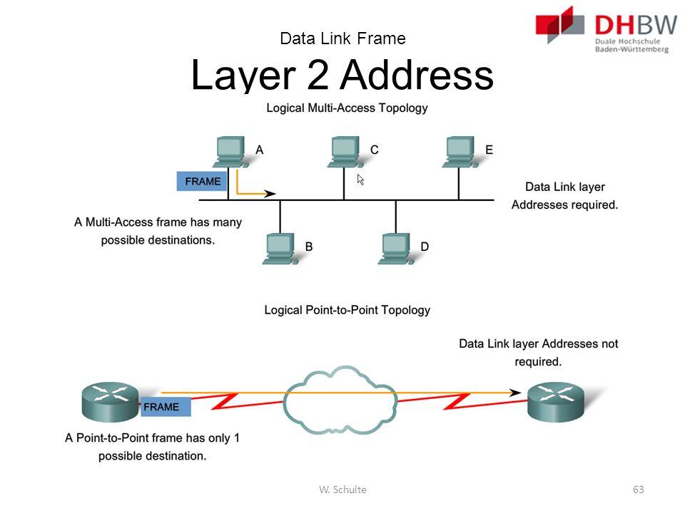 Data Link Frame Layer 2 Address