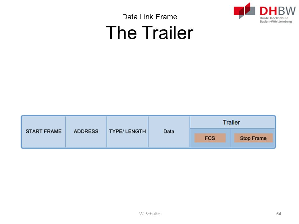 Data Link Frame The Trailer