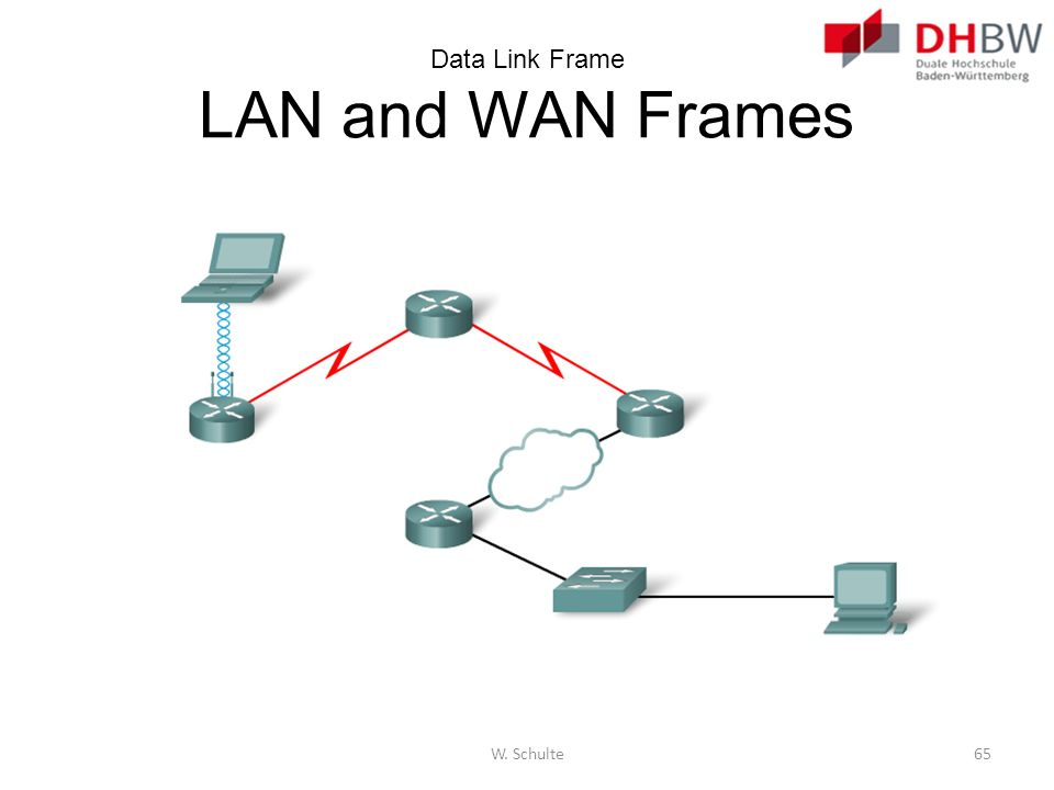 Data Link Frame LAN and WAN Frames