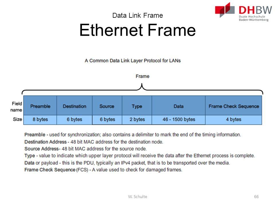 Data Link Frame Ethernet Frame