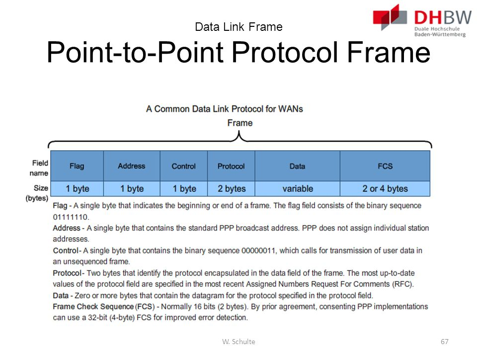 Data Link Frame Point-to-Point Protocol Frame