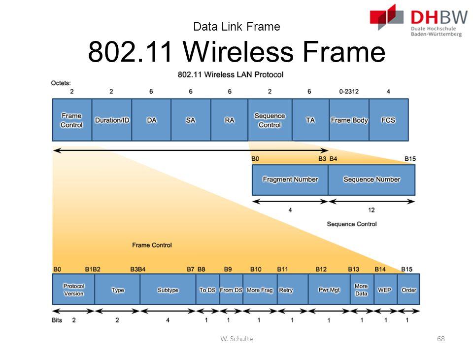 Data Link Frame 802.11 Wireless Frame