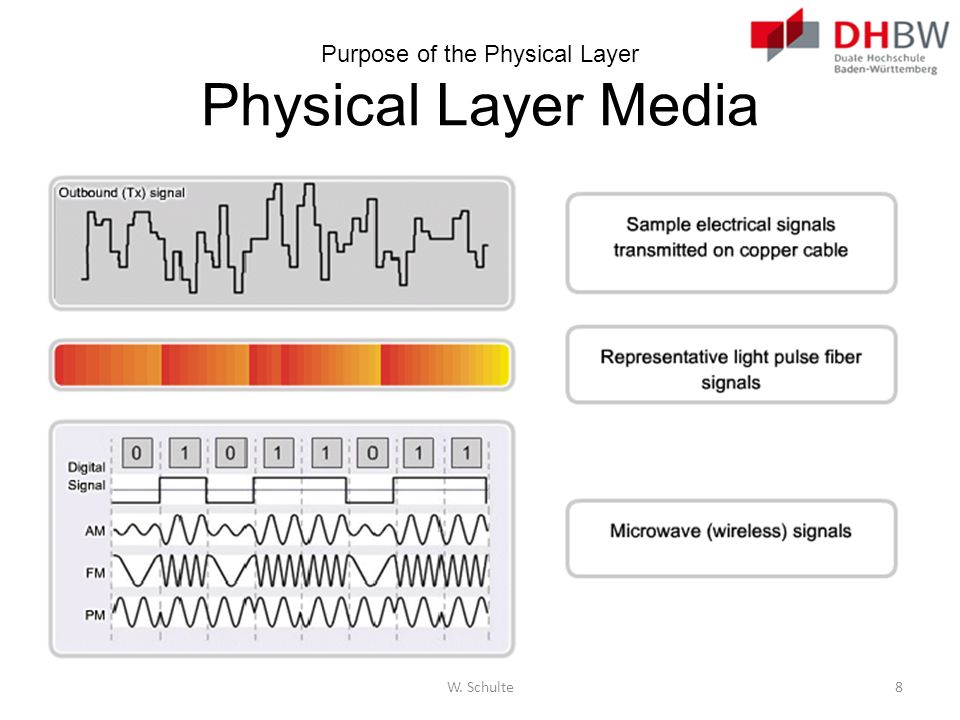 Purpose of the Physical Layer Physical Layer Media