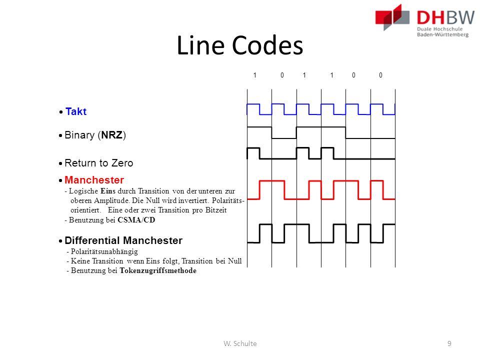Line Codes  Takt  Binary (NRZ)  Return to Zero  Manchester
