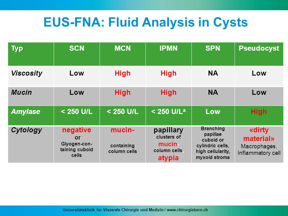EUS-FNA: Fluid Analysis in Cysts