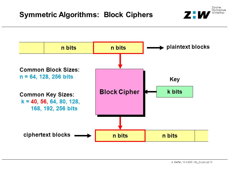 Symmetric Algorithms: Block Ciphers