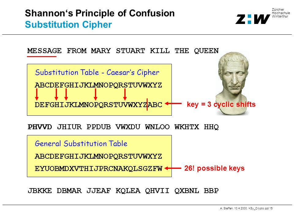 Shannon's Principle of Confusion Substitution Cipher