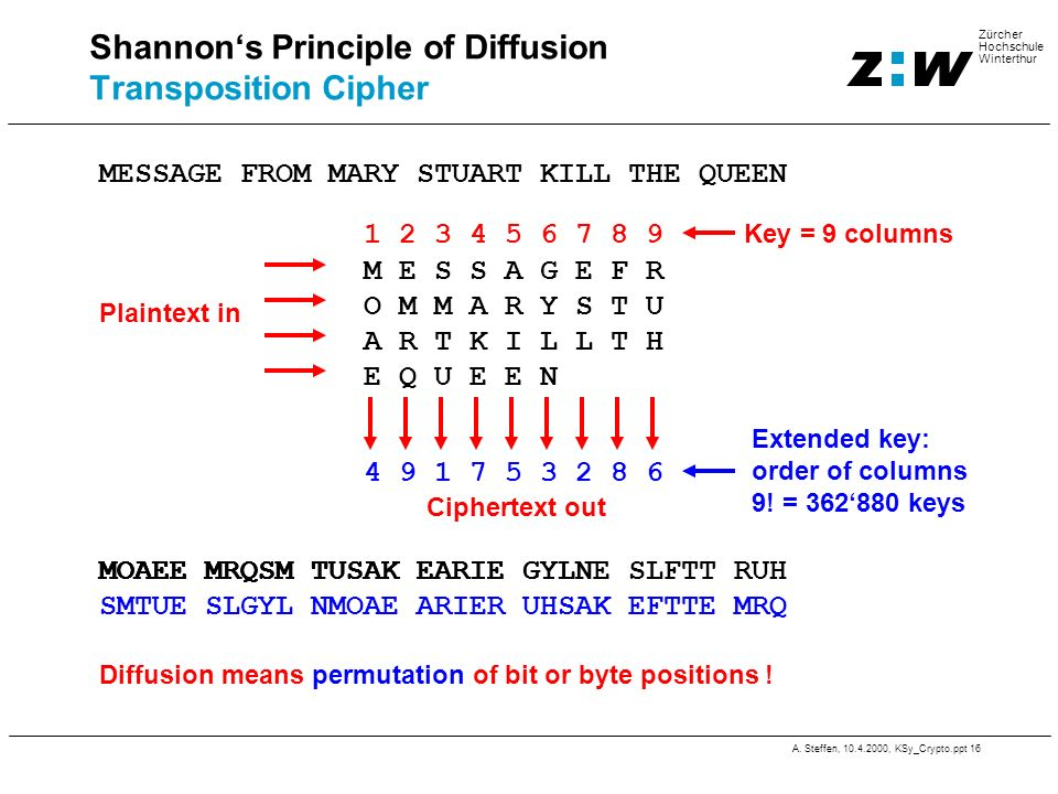 Shannon's Principle of Diffusion Transposition Cipher