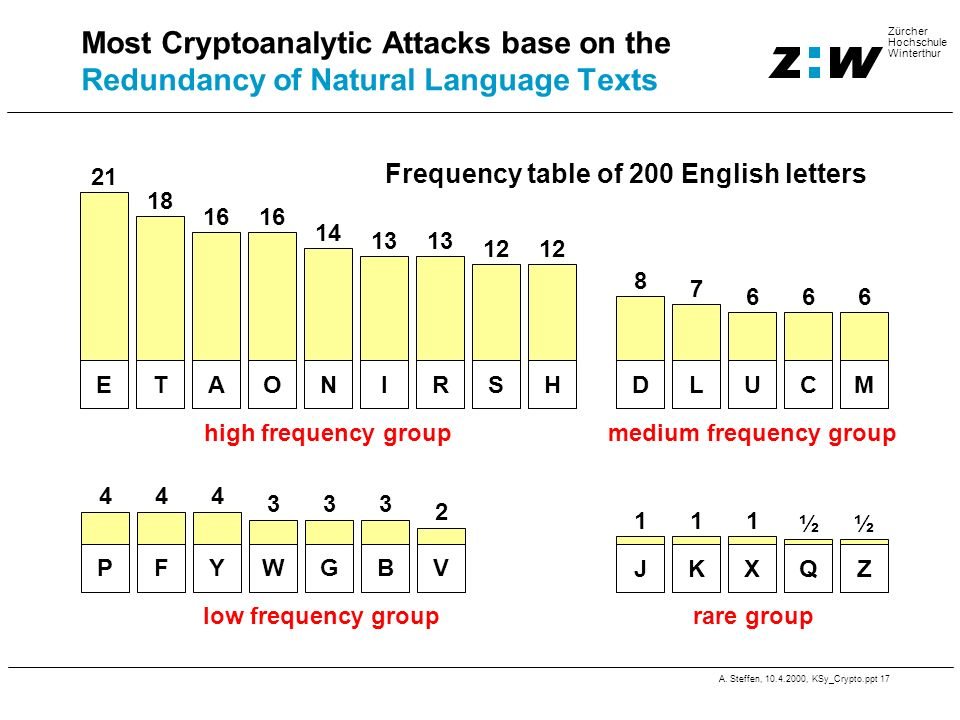 Frequency table of 200 English letters medium frequency group