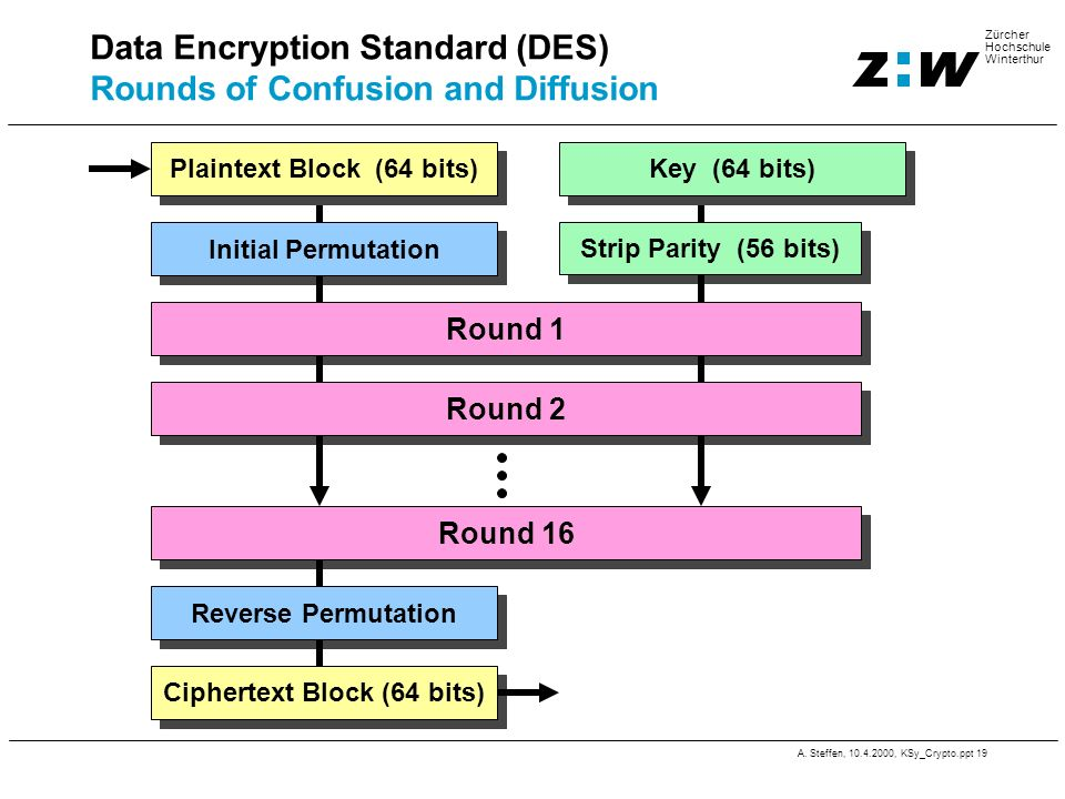 Data Encryption Standard (DES) Rounds of Confusion and Diffusion