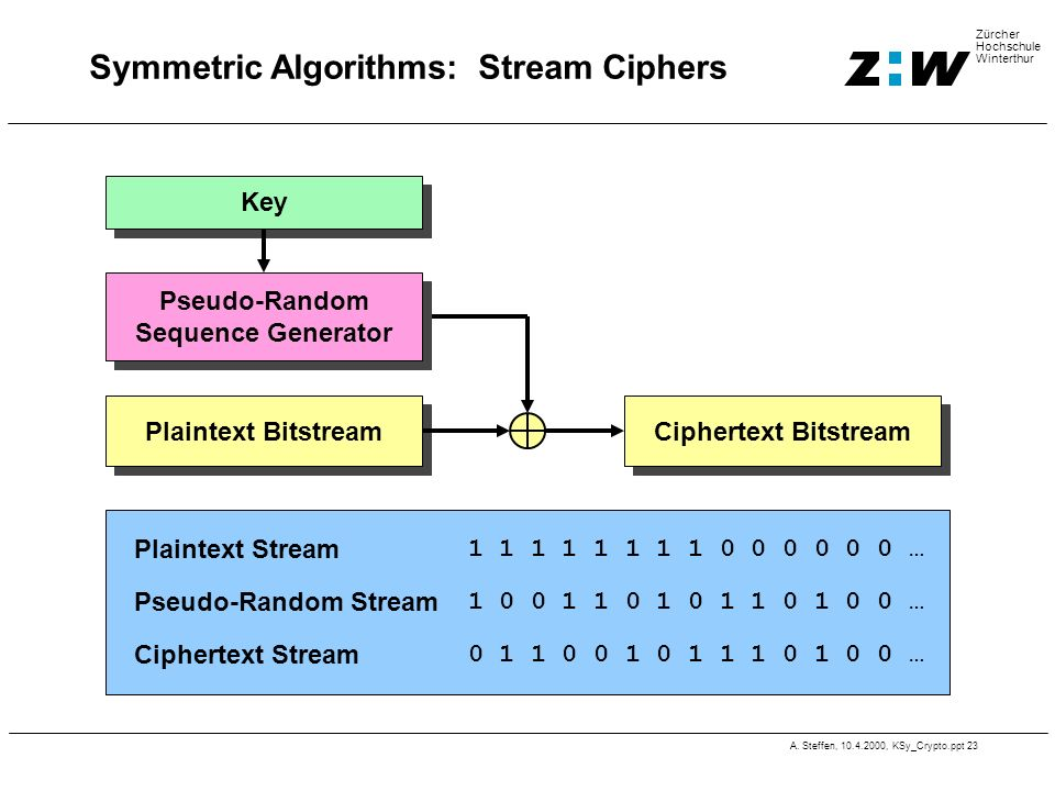 Symmetric Algorithms: Stream Ciphers