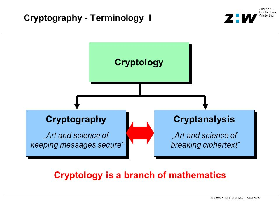 Cryptography - Terminology I