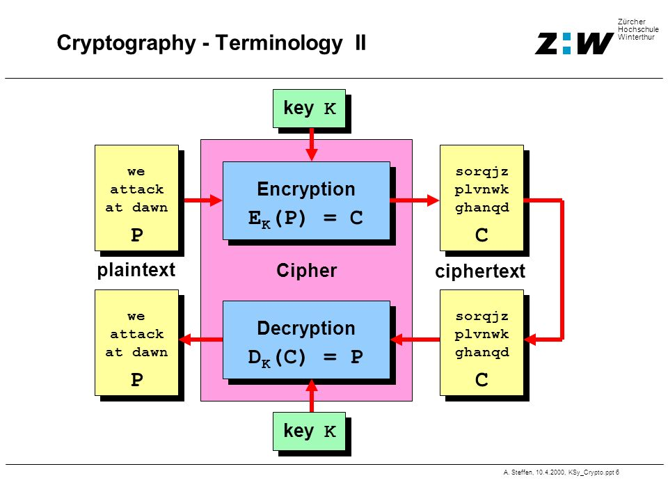 Cryptography - Terminology II
