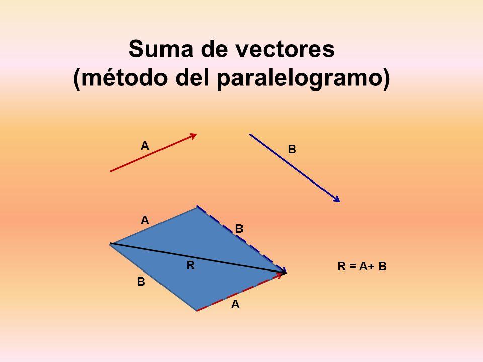 (método del paralelogramo)
