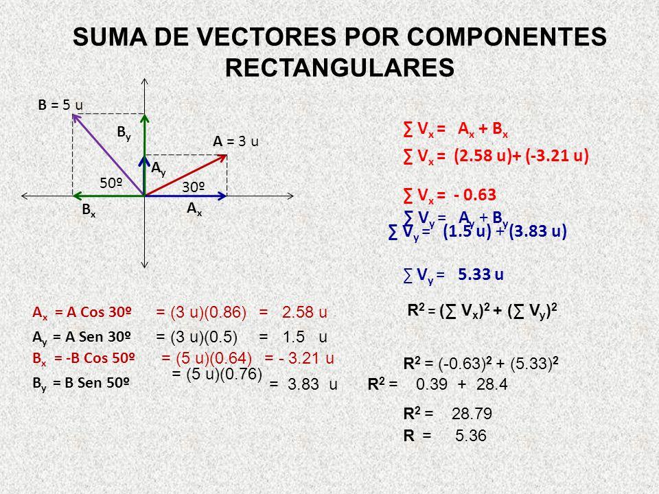 SUMA DE VECTORES POR COMPONENTES RECTANGULARES