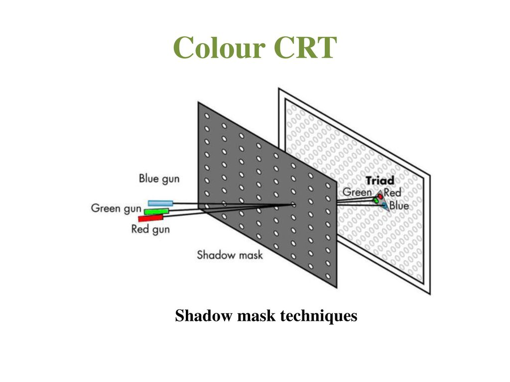 Colour CRT Shadow mask techniques