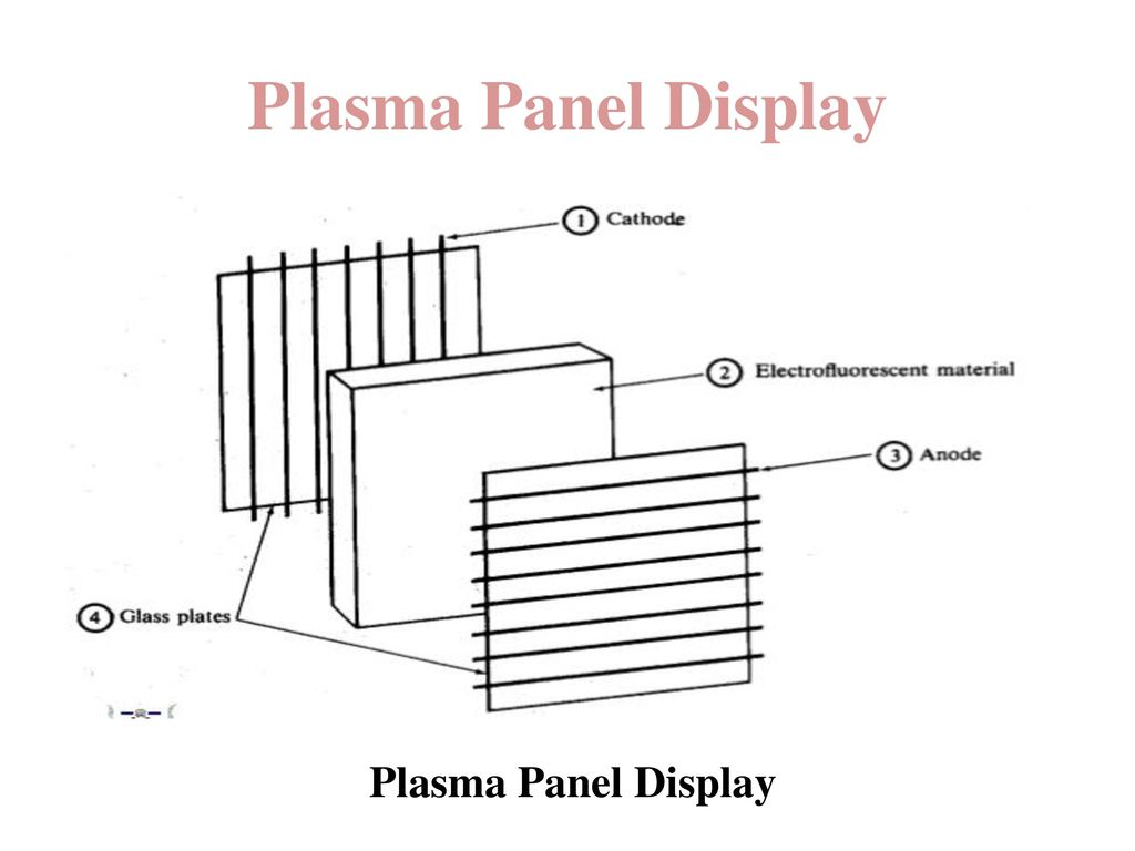 Plasma Panel Display Plasma Panel Display