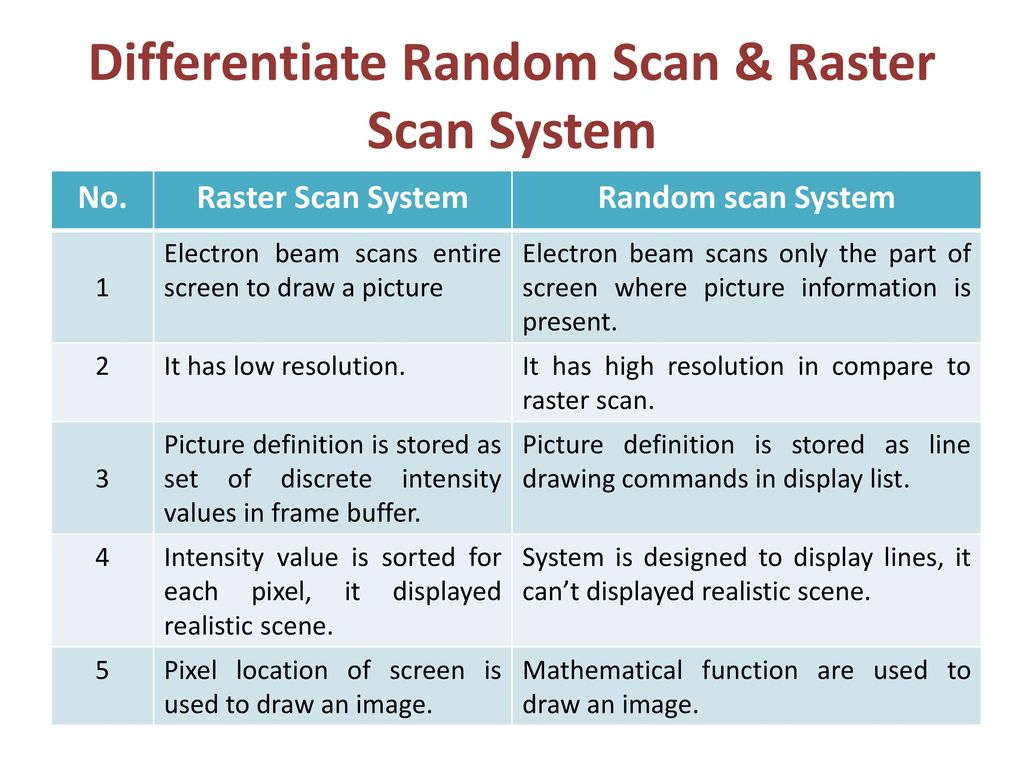 Differentiate Random Scan & Raster Scan System