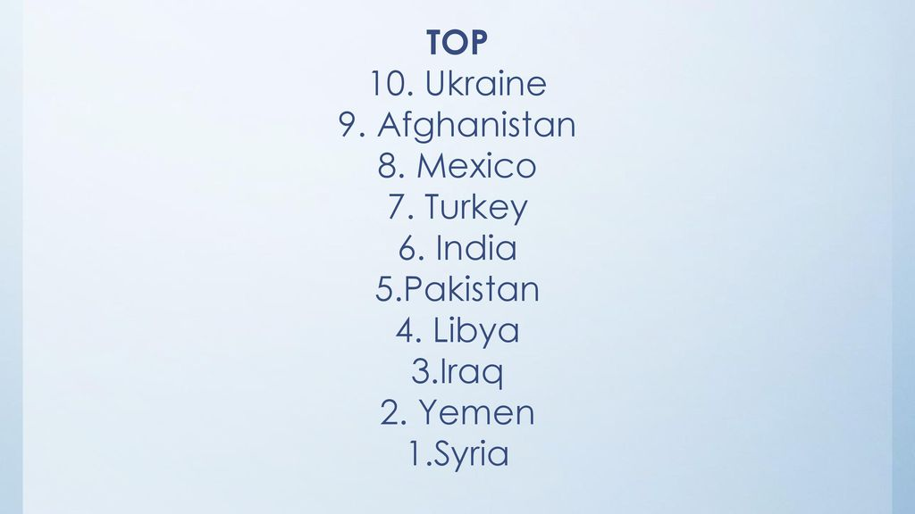 TOP 10. Ukraine. 9. Afghanistan. 8. Mexico. 7. Turkey. 6. India. 5.Pakistan. 4. Libya. 3.Iraq.