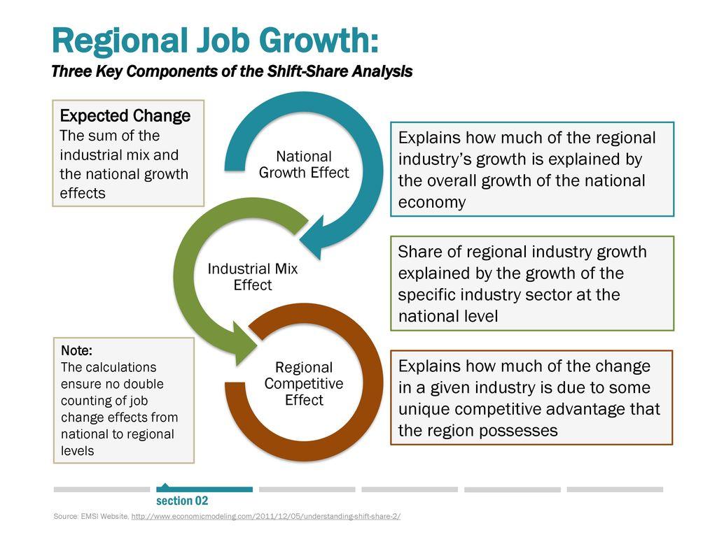 Regional Job Growth: Three Key Components Of The Shift Share Analysis