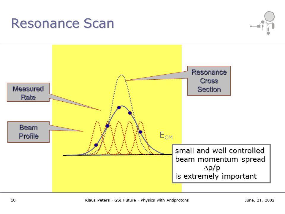 Resonance Scan ECM Resonance Cross Section Measured Rate Beam Profile