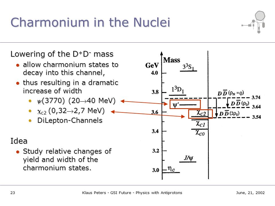 Charmonium in the Nuclei