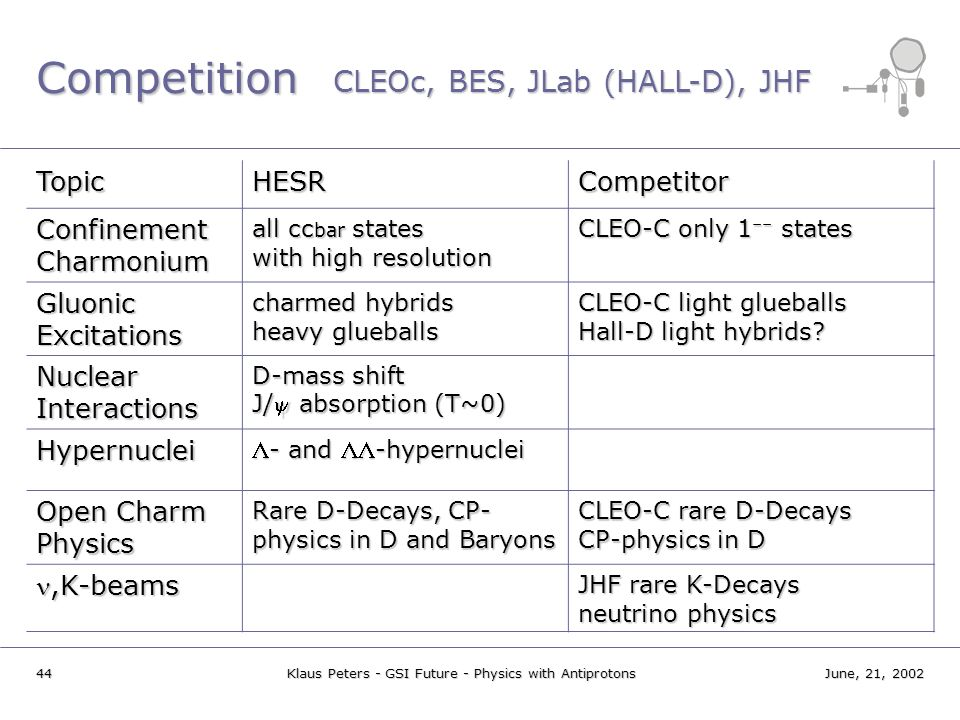 Competition CLEOc, BES, JLab (HALL-D), JHF Topic HESR Competitor