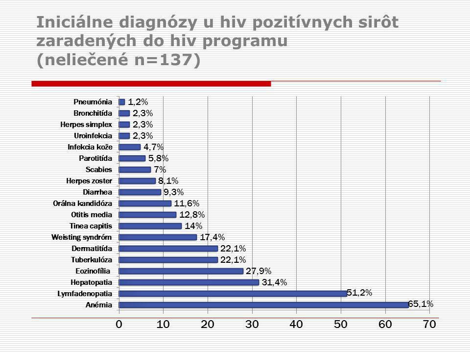 Iniciálne diagnózy u hiv pozitívnych sirôt zaradených do hiv programu (neliečené n=137)
